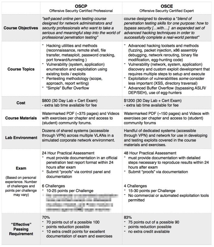 Offensive Security – Eğitim ve Sınav İncelemeleri (OSCE,OSCP